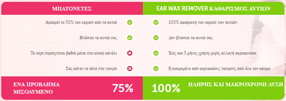 led ear wax remover απατη
